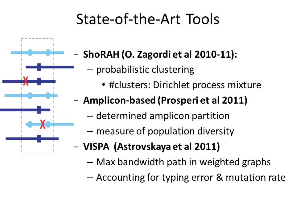 State-of-the-Art Tools – ShoRAH (O.