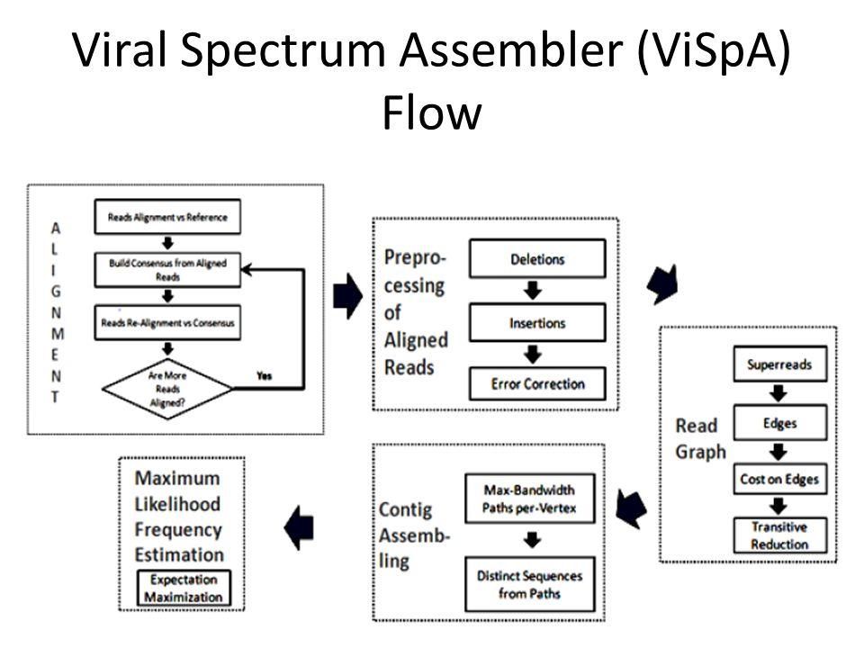 Viral Spectrum Assembler (ViSpA) Flow