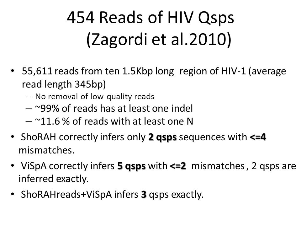 454 Reads of HIV Qsps (Zagordi et al.2010) 55,611 reads from ten 1.5Kbp long region of HIV-1 (average read length 345bp) – No removal of low-quality reads – ~99% of reads has at least one indel – ~11.6 % of reads with at least one N 2 qsps <=4 ShoRAH correctly infers only 2 qsps sequences with <=4 mismatches.