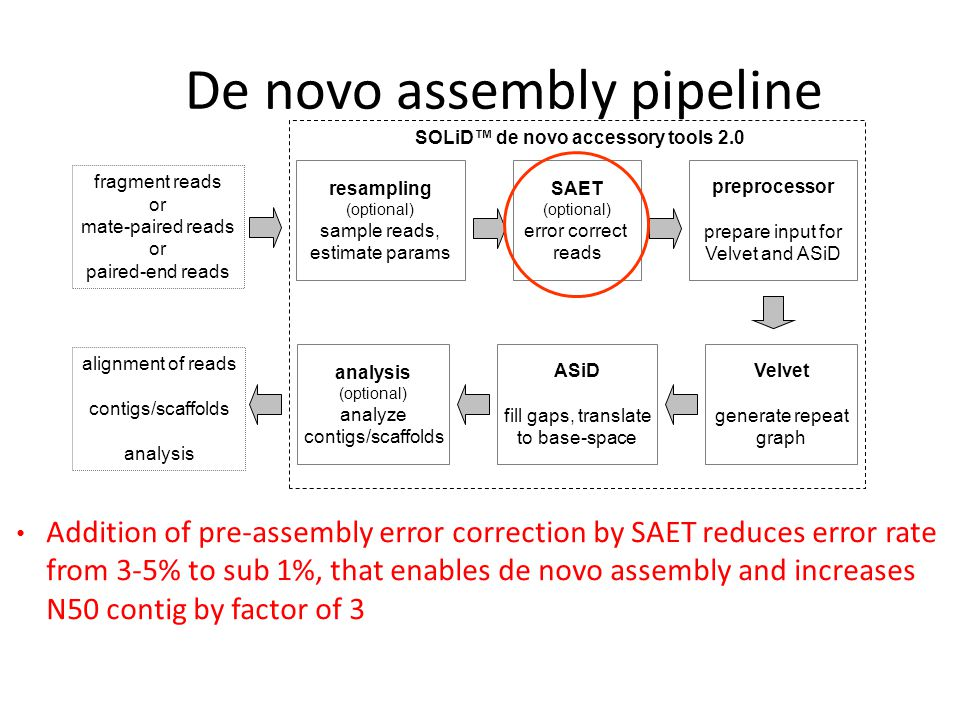 De novo assembly pipeline resampling (optional) sample reads, estimate params SAET (optional) error correct reads preprocessor prepare input for Velvet and ASiD Velvet generate repeat graph ASiD fill gaps, translate to base-space analysis (optional) analyze contigs/scaffolds fragment reads or mate-paired reads or paired-end reads SOLiD™ de novo accessory tools 2.0 alignment of reads contigs/scaffolds analysis Addition of pre-assembly error correction by SAET reduces error rate from 3-5% to sub 1%, that enables de novo assembly and increases N50 contig by factor of 3