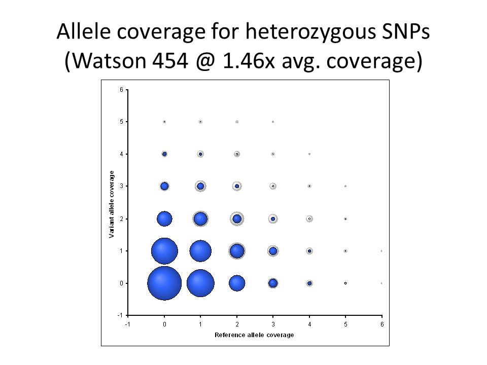 Allele coverage for heterozygous SNPs (Watson 454 @ 1.46x avg. coverage)