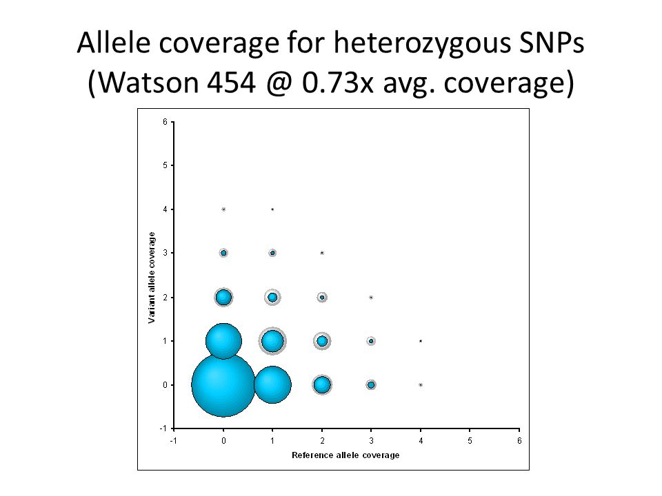 Allele coverage for heterozygous SNPs (Watson 454 @ 0.73x avg. coverage)