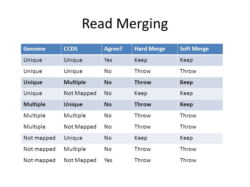 Read Merging GenomeCCDSAgree Hard MergeSoft Merge Unique YesKeep Unique NoThrow UniqueMultipleNoThrowKeep UniqueNot MappedNoKeep MultipleUniqueNoThrowKeep Multiple NoThrow MultipleNot MappedNoThrow Not mappedUniqueNoKeep Not mappedMultipleNoThrow Not mappedNot MappedYesThrow