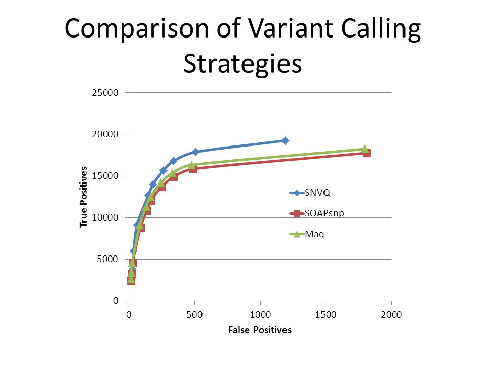 Comparison of Variant Calling Strategies
