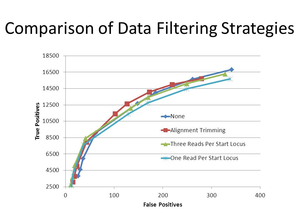 Comparison of Data Filtering Strategies