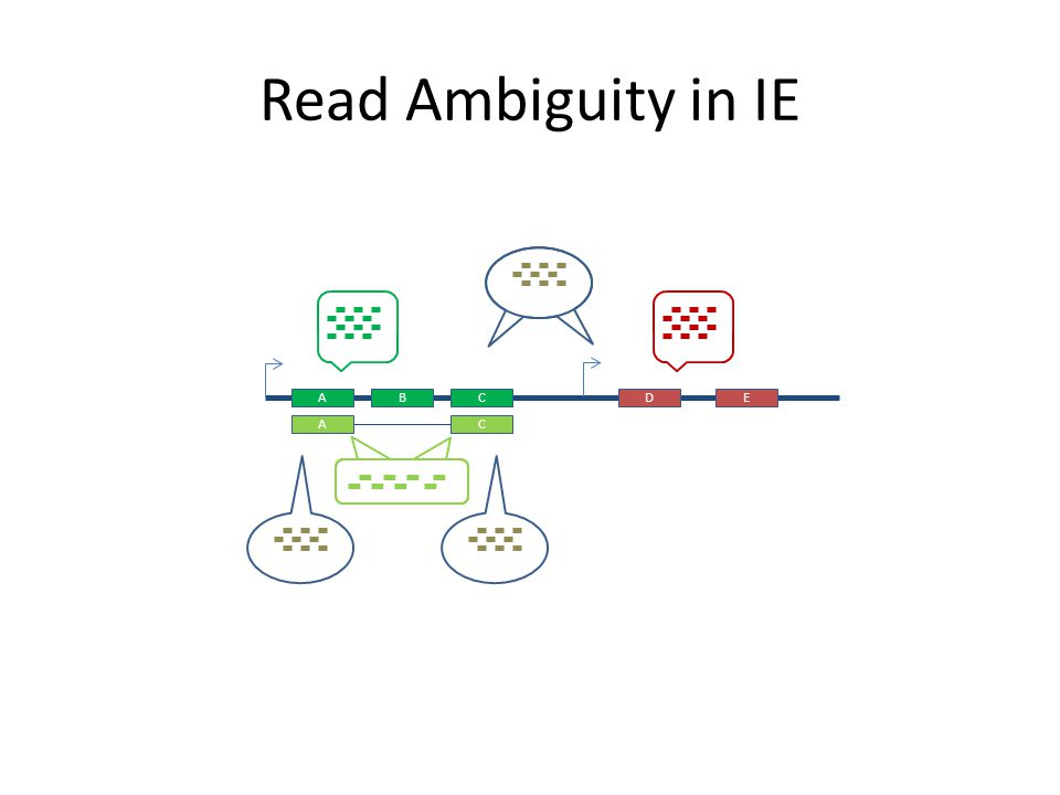 Read Ambiguity in IE ABCDE AC