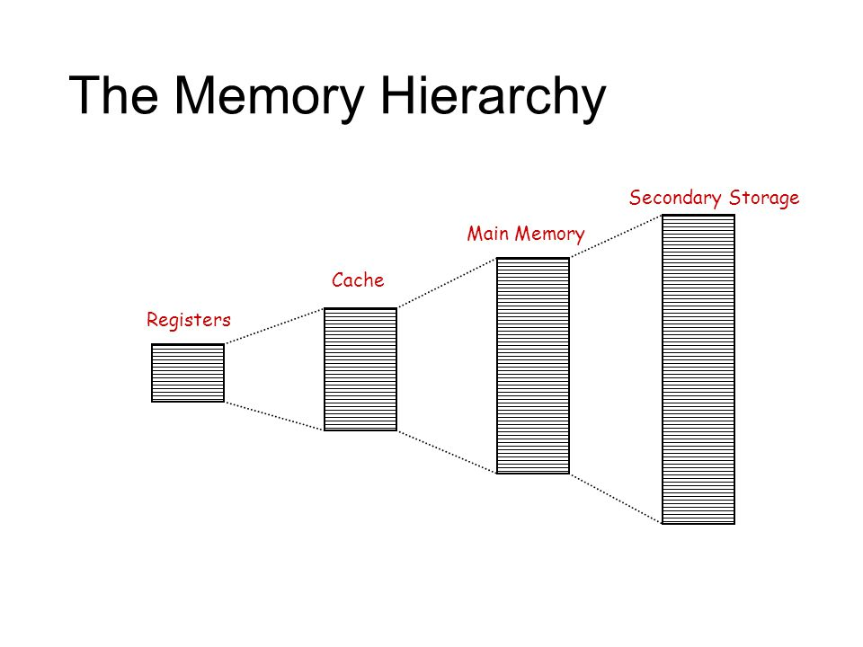 The Memory Hierarchy Registers Cache Main Memory Secondary Storage