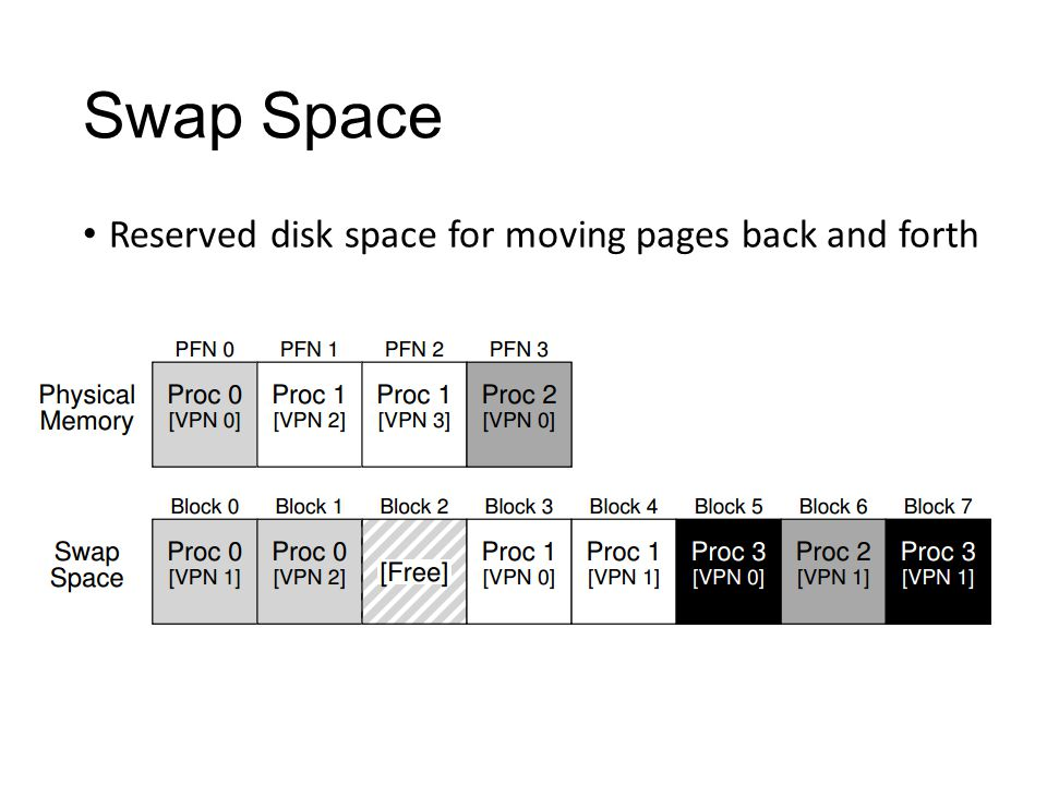 Swap Space Reserved disk space for moving pages back and forth