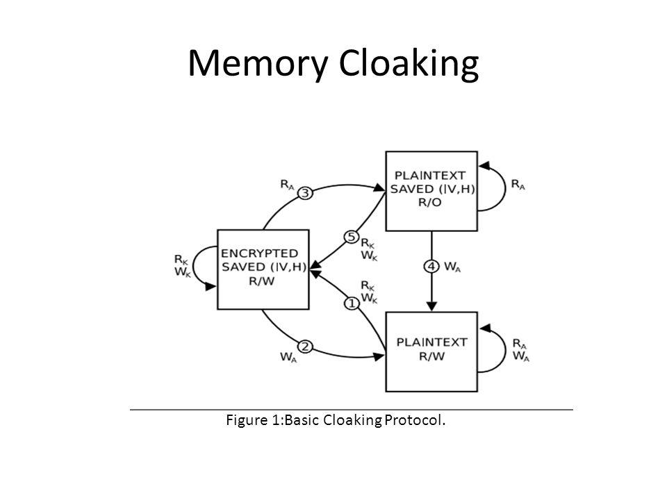 Memory Cloaking Figure 1:Basic Cloaking Protocol.