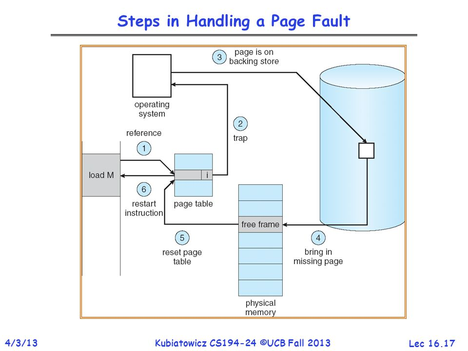 Lec 16.17 4/3/13Kubiatowicz CS194-24 ©UCB Fall 2013 Steps in Handling a Page Fault