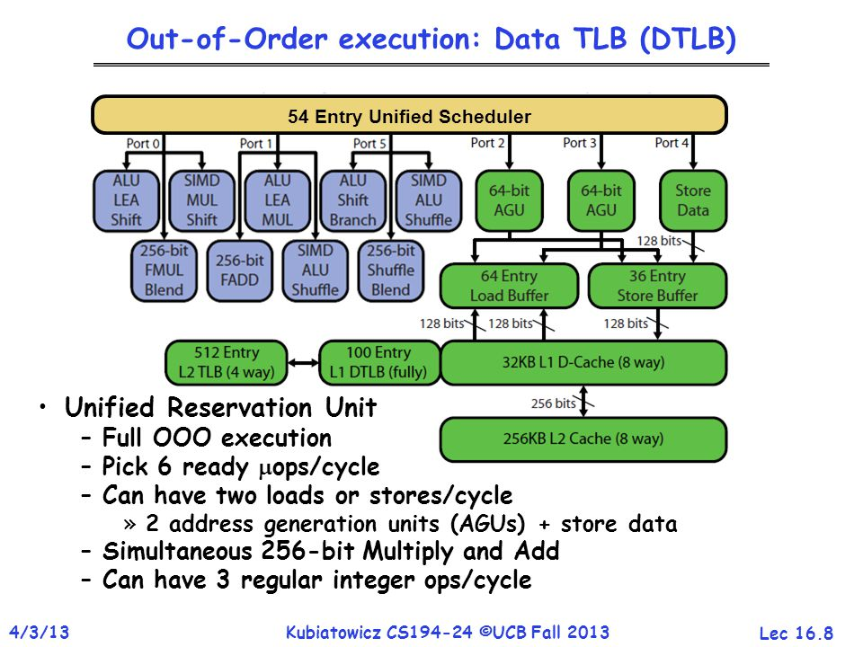 Lec 16.8 4/3/13Kubiatowicz CS194-24 ©UCB Fall 2013 54 Entry Unified Scheduler Out-of-Order execution: Data TLB (DTLB) Unified Reservation Unit –Full O