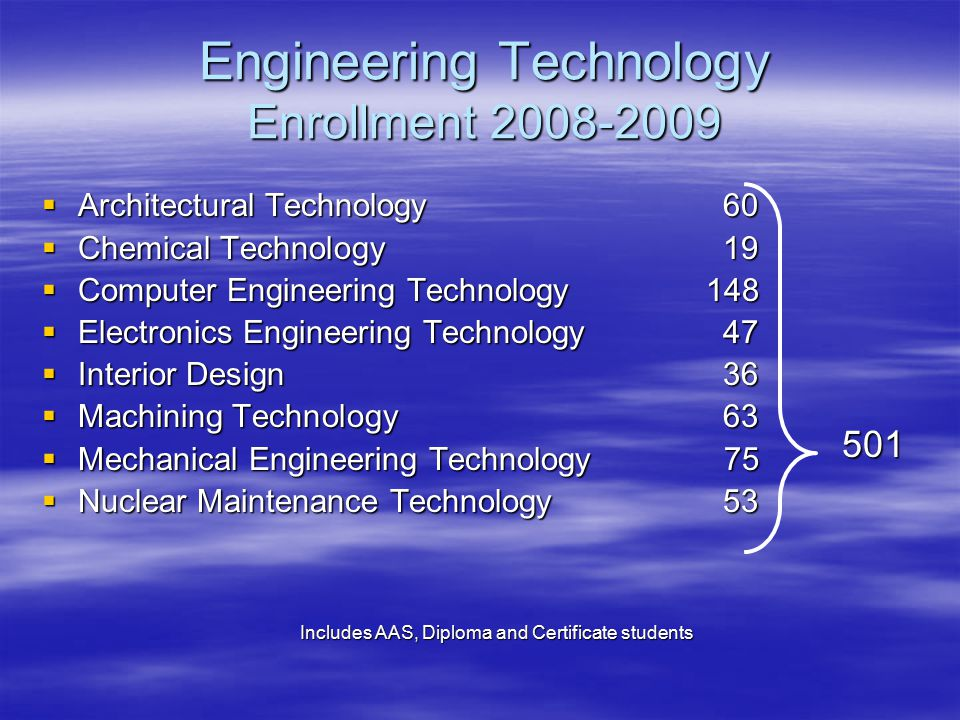 Includes AAS, Diploma and Certificate students Engineering Technology Enrollment 2008-2009  Architectural Technology 60  Chemical Technology 19  Computer Engineering Technology 148  Electronics Engineering Technology 47  Interior Design 36  Machining Technology 63  Mechanical Engineering Technology 75  Nuclear Maintenance Technology 53 501