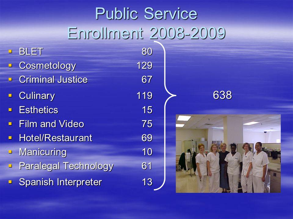 Public Service Enrollment 2008-2009  BLET80  Cosmetology129  Criminal Justice67  Culinary 119 638  Esthetics15  Film and Video75  Hotel/Restaurant 69  Manicuring10  Paralegal Technology61  Spanish Interpreter 13 638