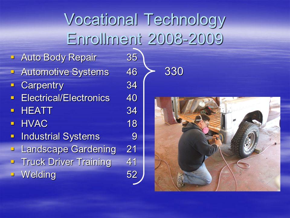 Vocational Technology Enrollment 2008-2009  Auto Body Repair35  Automotive Systems46 330  Carpentry34  Electrical/Electronics40  HEATT34  HVAC18  Industrial Systems9  Landscape Gardening21  Truck Driver Training41  Welding52