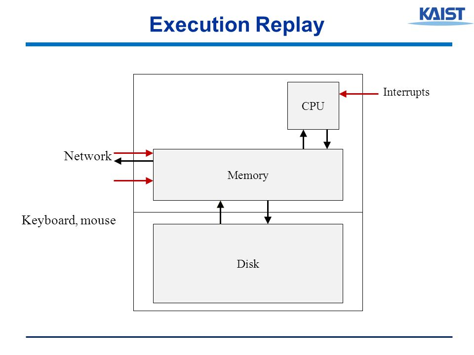 Execution Replay CPU Memory Disk Network Keyboard, mouse Interrupts