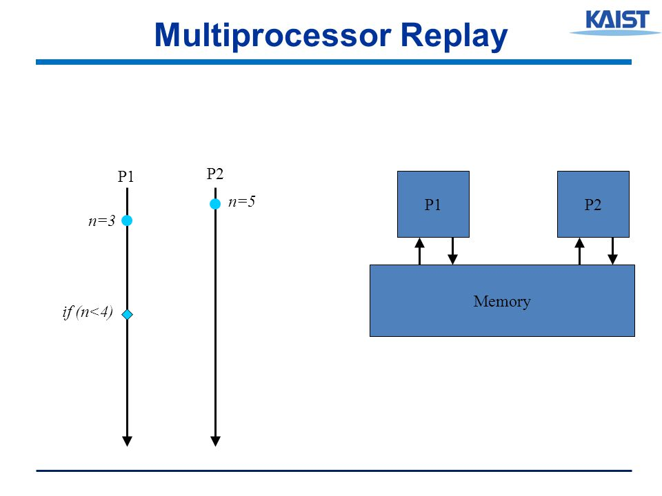 Multiprocessor Replay P2 Memory P1 P2 n=3 n=5 if (n<4)