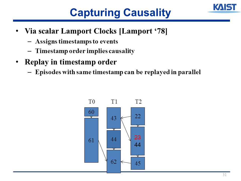 23 Capturing Causality Via scalar Lamport Clocks [Lamport '78] – Assigns timestamps to events – Timestamp order implies causality Replay in timestamp order – Episodes with same timestamp can be replayed in parallel 31 43 22 60 61 44 62 23 44 45 T0T1T2