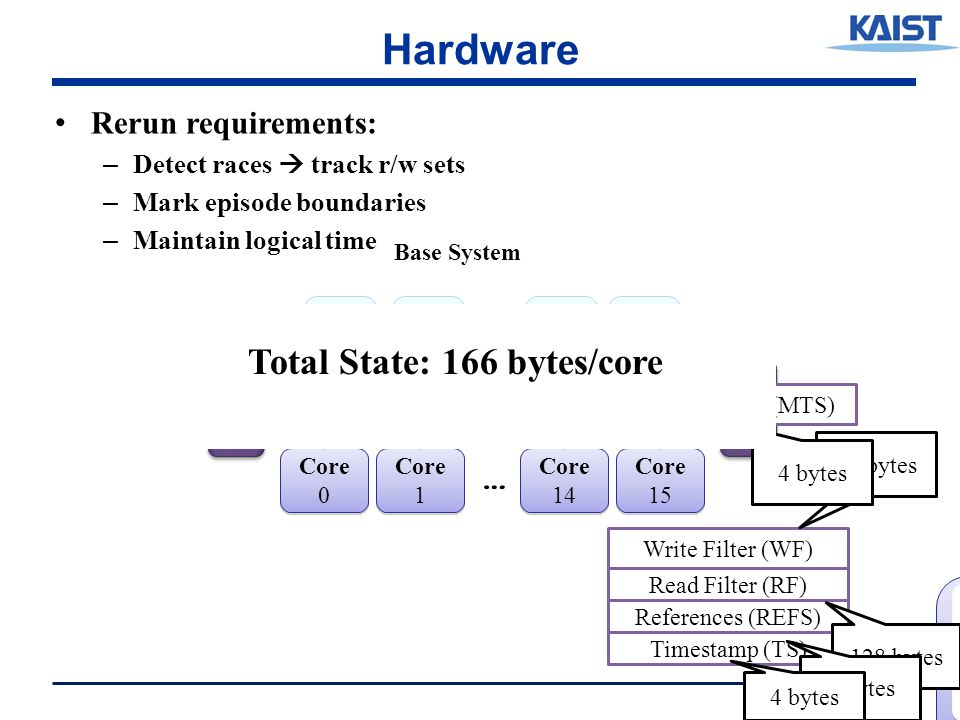 Hardware Rerun requirements: – Detect races  track r/w sets – Mark episode boundaries – Maintain logical time 33 Data Tags Directory Coherence Controller L1 I L1 D Pipeline L2 0 L2 1 L2 14 L2 15 Core 15 Interconnect DRAM … Core 14 Core 1 Core 0 … Rerun Core State Base System Write Filter (WF) Read Filter (RF) Timestamp (TS) References (REFS) Rerun L2/Memory State Memory Timestamp(MTS) 32 bytes 128 bytes 2 bytes 4 bytes Total State: 166 bytes/core