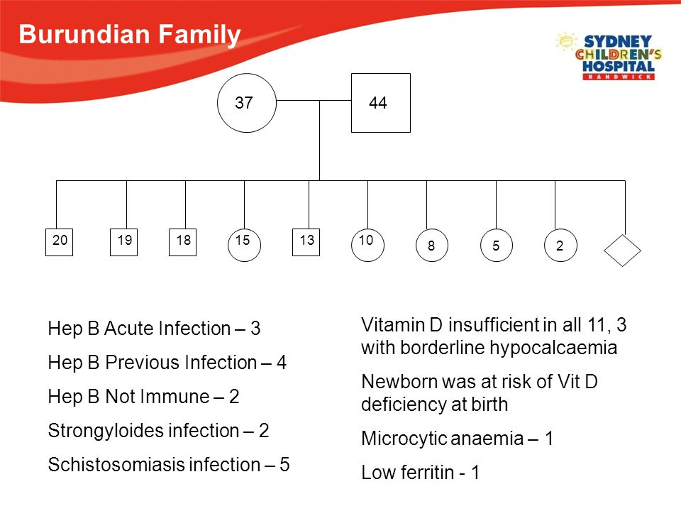 3744 201918151310 852 Hep B Acute Infection – 3 Hep B Previous Infection – 4 Hep B Not Immune – 2 Strongyloides infection – 2 Schistosomiasis infection – 5 Vitamin D insufficient in all 11, 3 with borderline hypocalcaemia Newborn was at risk of Vit D deficiency at birth Microcytic anaemia – 1 Low ferritin - 1 Burundian Family