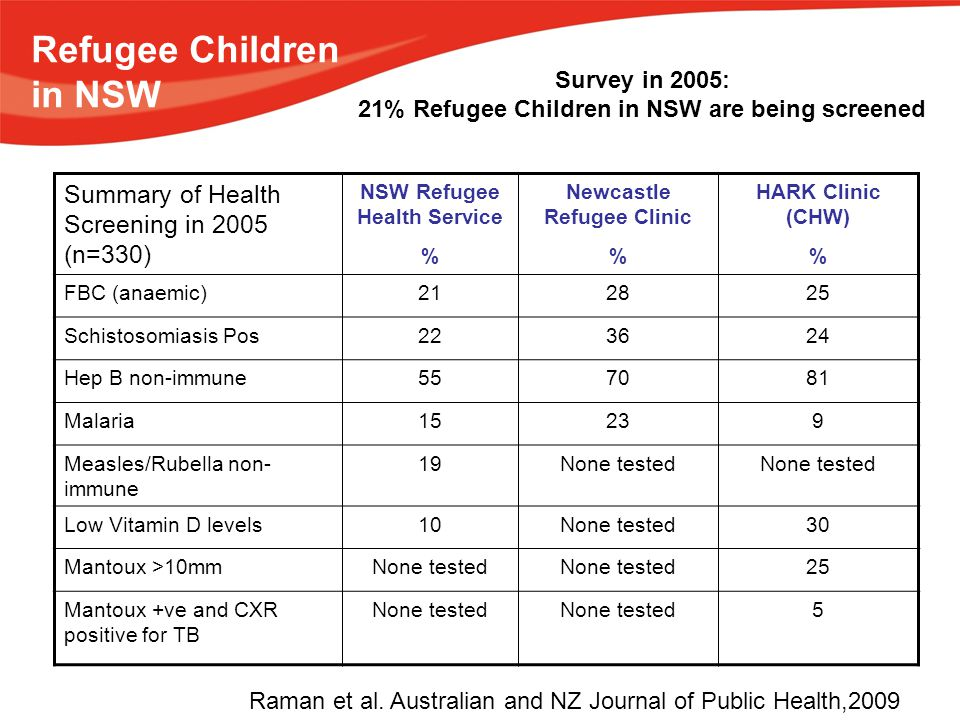 Refugee Children in NSW Summary of Health Screening in 2005 (n=330) NSW Refugee Health Service % Newcastle Refugee Clinic % HARK Clinic (CHW) % FBC (anaemic)212825 Schistosomiasis Pos223624 Hep B non-immune557081 Malaria15239 Measles/Rubella non- immune 19None tested Low Vitamin D levels10None tested30 Mantoux >10mmNone tested 25 Mantoux +ve and CXR positive for TB None tested 5 Raman et al.