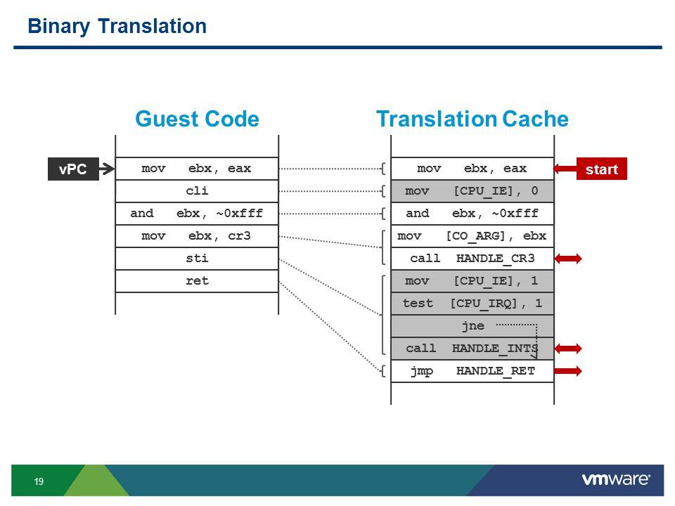 19 Binary Translation vPC mov ebx, eax cli and ebx, ~0xfff mov ebx, cr3 sti ret mov ebx, eax mov [CPU_IE], 0 and ebx, ~0xfff mov [CO_ARG], ebx call HANDLE_CR3 mov [CPU_IE], 1 test [CPU_IRQ], 1 jne call HANDLE_INTS jmp HANDLE_RET start Guest CodeTranslation Cache