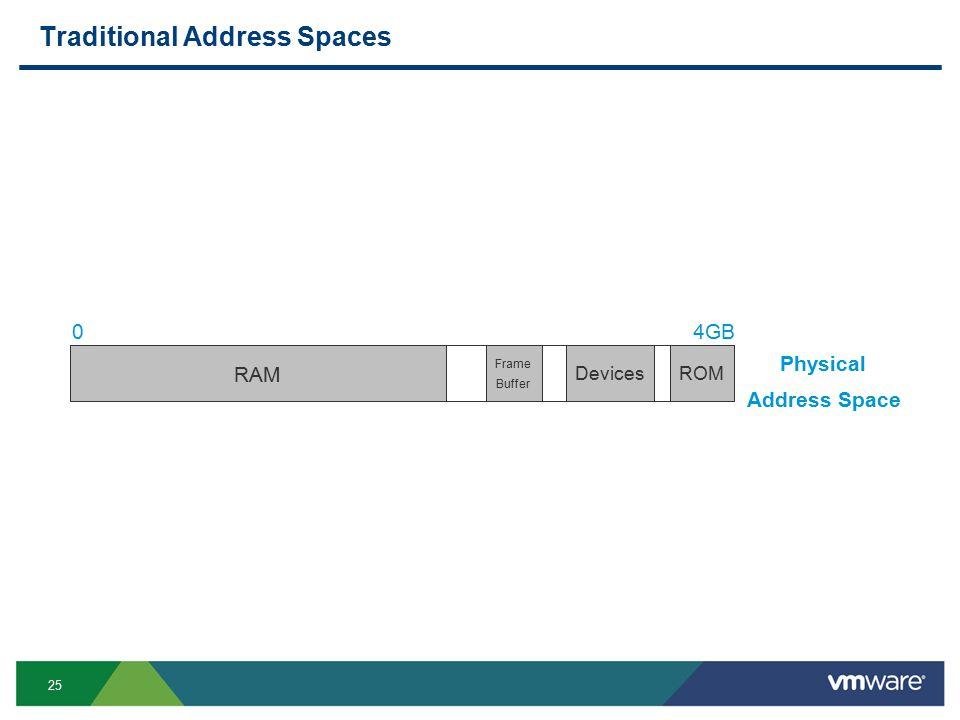 25 Traditional Address Spaces 04GB Physical Address Space RAM ROMDevices Frame Buffer