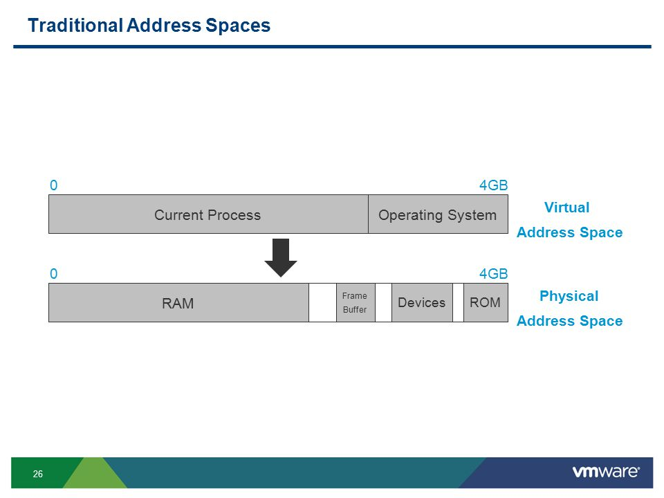 26 Traditional Address Spaces 04GB Current Process 04GB Operating System Virtual Address Space Physical Address Space RAM ROMDevices Frame Buffer