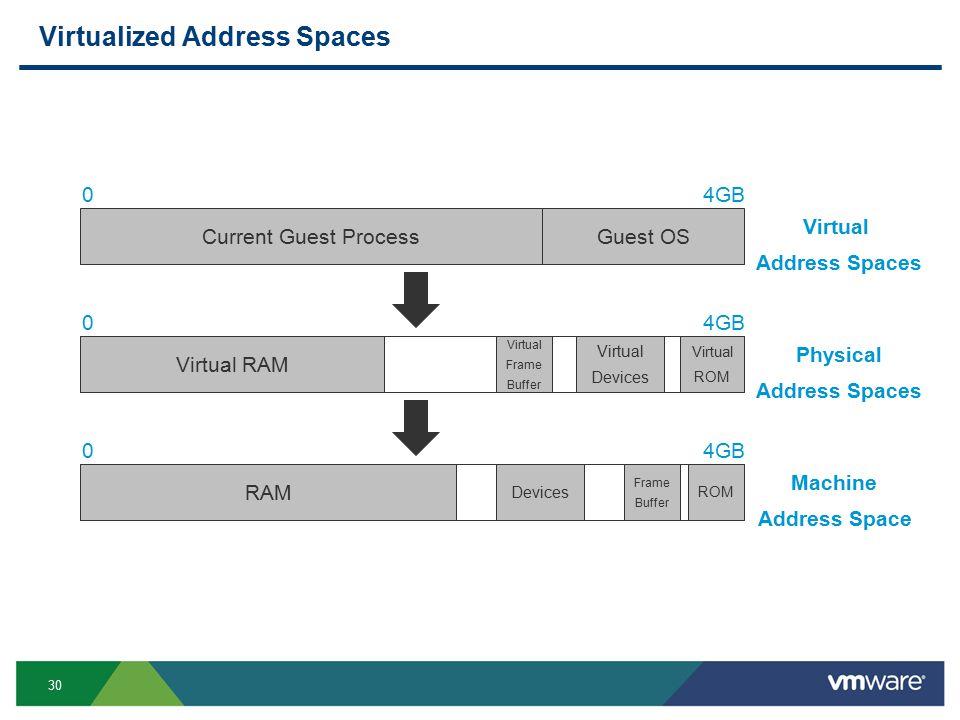 30 Virtualized Address Spaces 04GB Current Guest Process 04GB Guest OS Virtual Address Spaces Physical Address Spaces Virtual RAM Virtual ROM Virtual Devices Virtual Frame Buffer 04GB Machine Address Space RAM ROM Devices Frame Buffer