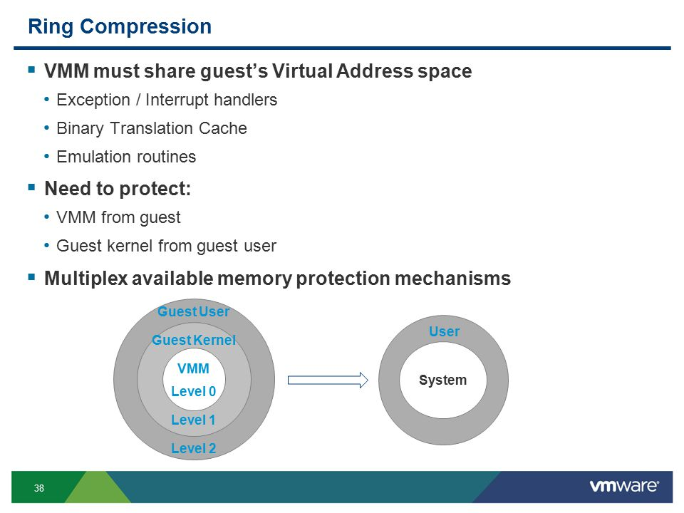 38 Ring Compression  VMM must share guest's Virtual Address space Exception / Interrupt handlers Binary Translation Cache Emulation routines  Need to protect: VMM from guest Guest kernel from guest user  Multiplex available memory protection mechanisms Guest User Guest Kernel VMM Level 0 Level 1 Level 2 System User