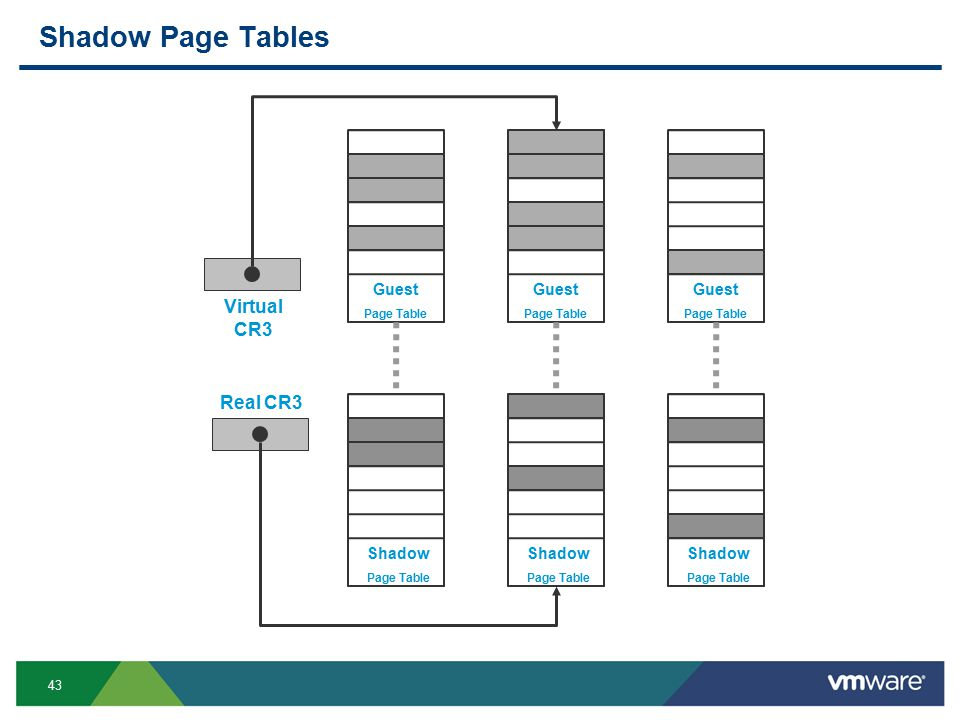 43 Shadow Page Tables Guest Page Table Shadow Page Table Guest Page Table Guest Page Table Shadow Page Table Shadow Page Table Virtual CR3 Real CR3