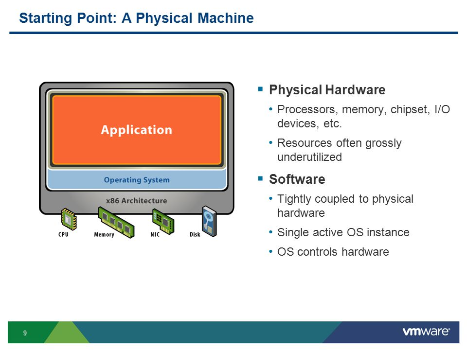 9 Starting Point: A Physical Machine  Physical Hardware Processors, memory, chipset, I/O devices, etc.