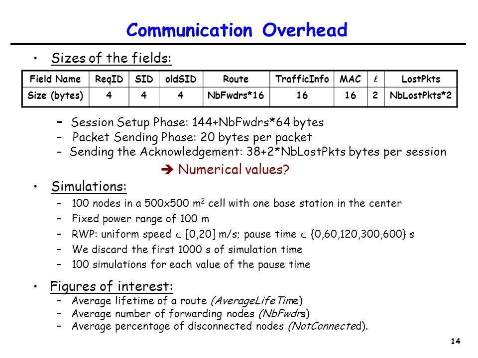 14 Communication Overhead Sizes of the fields: Field NameReqIDSIDoldSIDRouteTrafficInfoMAC LostPkts Size (bytes)444NbFwdrs*1616 2NbLostPkts*2 – Session Setup Phase: 144+NbFwdrs*64 bytes – Packet Sending Phase: 20 bytes per packet – Sending the Acknowledgement: 38+2*NbLostPkts bytes per session  Numerical values.