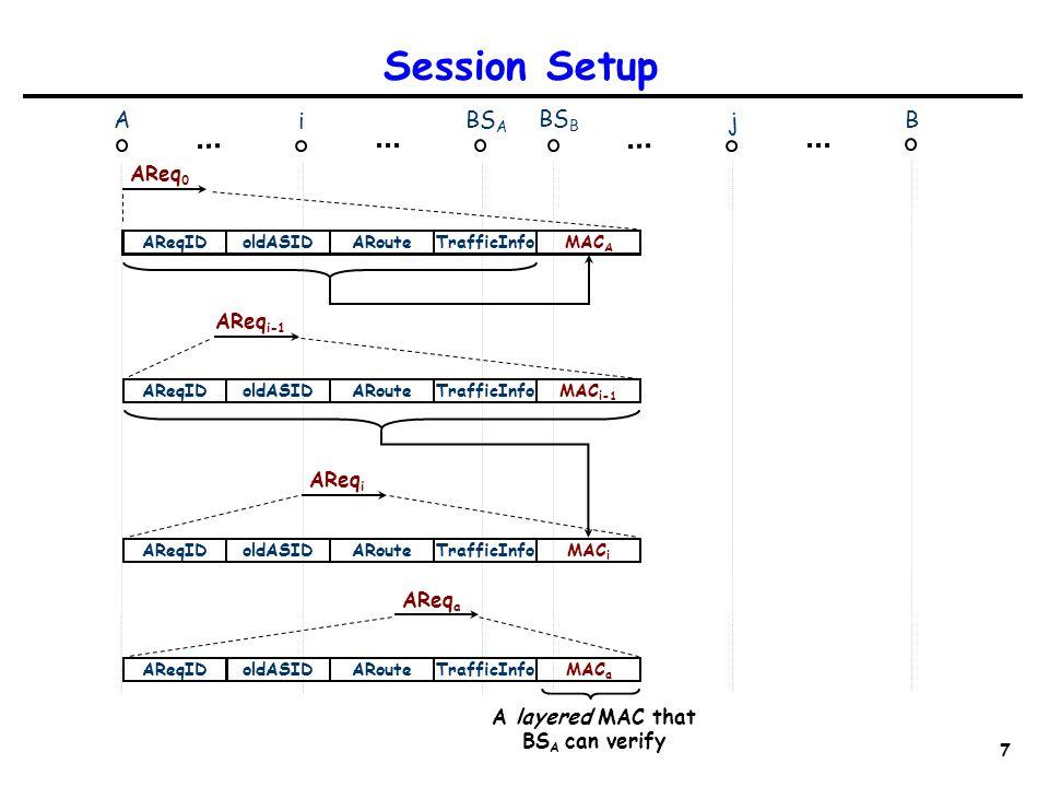 7 Session Setup A i BS A B BS B j AReqIDoldASIDARouteTrafficInfo AReq 0 MAC A MAC i AReqIDoldASIDARouteTrafficInfo AReq i AReqIDoldASIDARouteTrafficInfoMAC i-1 AReq i-1 AReqIDoldASIDARouteTrafficInfo AReq a MAC a A layered MAC that BS A can verify