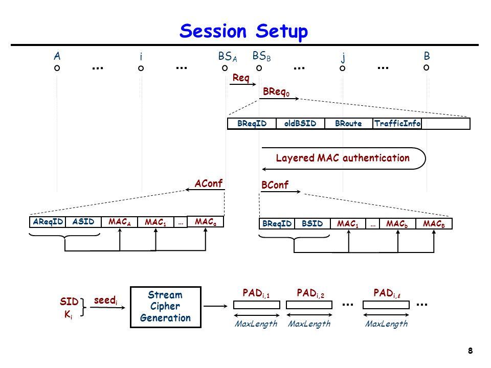 8 Session Setup A i BS A B BS B j Req Layered MAC authentication BReqIDoldBSIDBRouteTrafficInfo BReq 0 SID KiKi Stream Cipher Generation seed i MaxLength PAD i,1 PAD i,2 PAD i, MAC A … MAC 1 MAC a AReqIDASID AConf BReqIDBSID BConf MAC 1 …MAC b MAC B