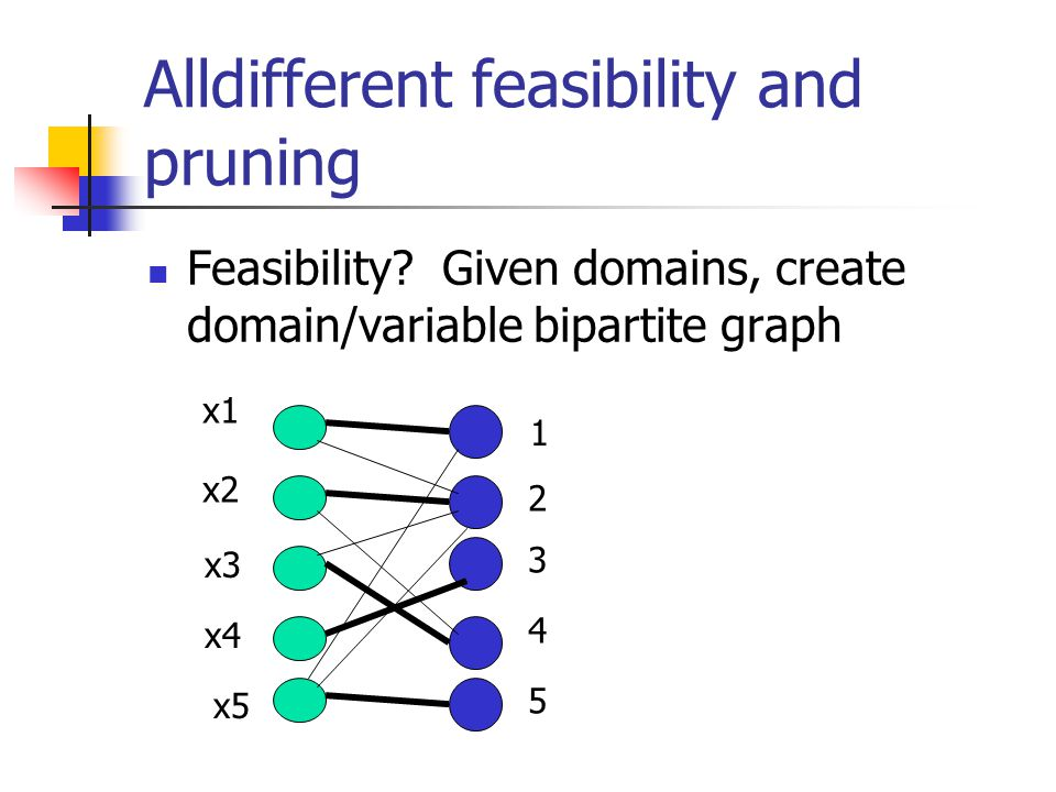 Alldifferent feasibility and pruning Feasibility.