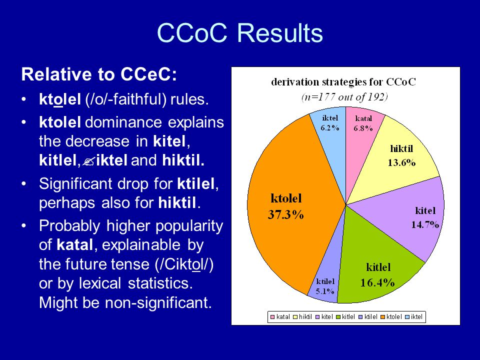 CCoC Results Relative to CCeC: ktolel (/o/-faithful) rules. ktolel dominance explains the decrease in kitel, kitlel,  iktel and hiktil. Significant d