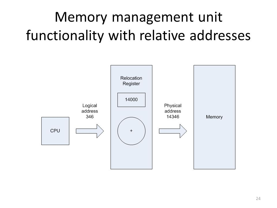 Memory management unit functionality with relative addresses 24