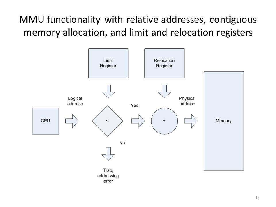 MMU functionality with relative addresses, contiguous memory allocation, and limit and relocation registers 49
