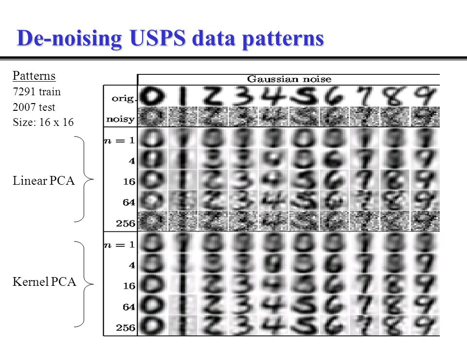 De-noising USPS data patterns Patterns 7291 train 2007 test Size: 16 x 16 Linear PCA Kernel PCA