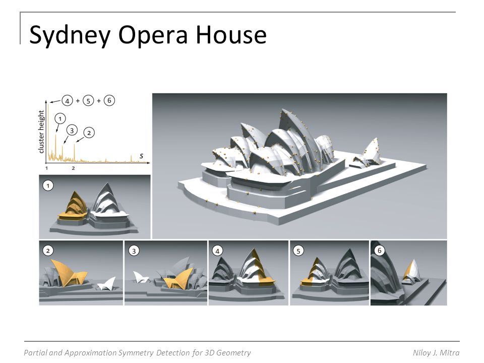 Partial and Approximation Symmetry Detection for 3D GeometryNiloy J. Mitra Sydney Opera House