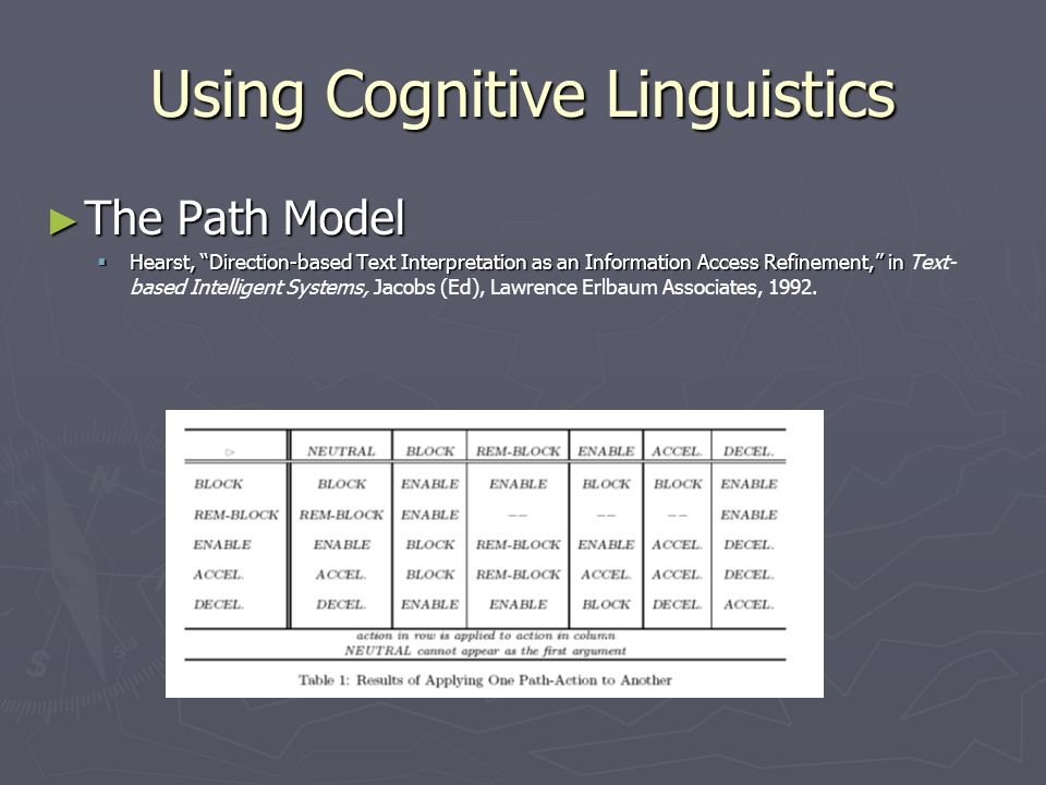 Using Cognitive Linguistics ► The Path Model  Hearst, Direction-based Text Interpretation as an Information Access Refinement, in  Hearst, Direction-based Text Interpretation as an Information Access Refinement, in Text- based Intelligent Systems, Jacobs (Ed), Lawrence Erlbaum Associates, 1992.