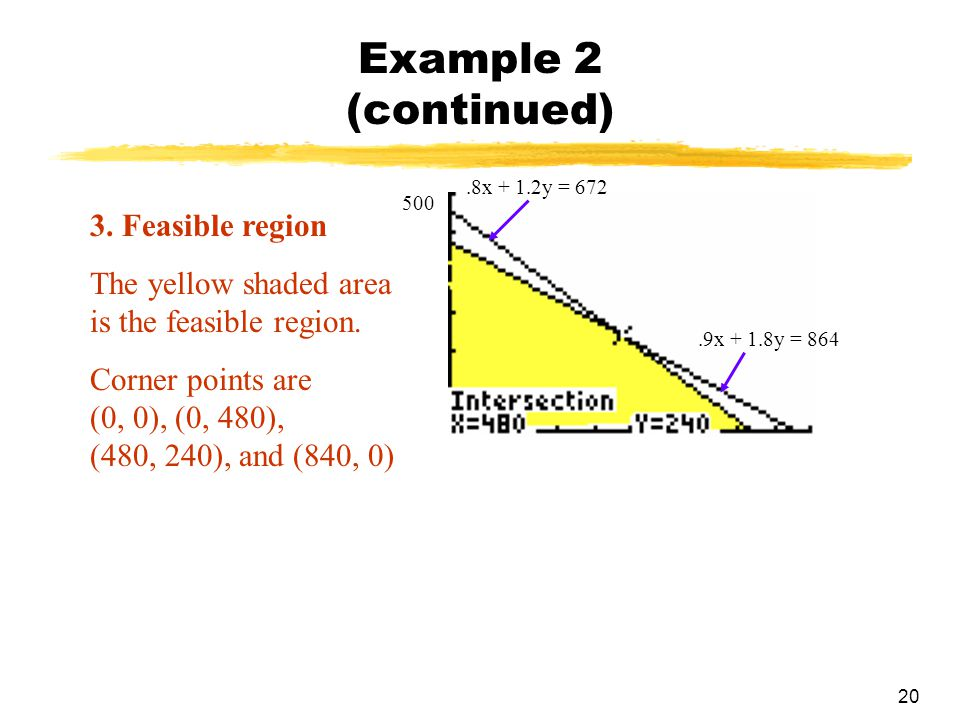 20 Example 2 (continued) 3. Feasible region The yellow shaded area is the feasible region. Corner points are (0, 0), (0, 480), (480, 240), and (840, 0