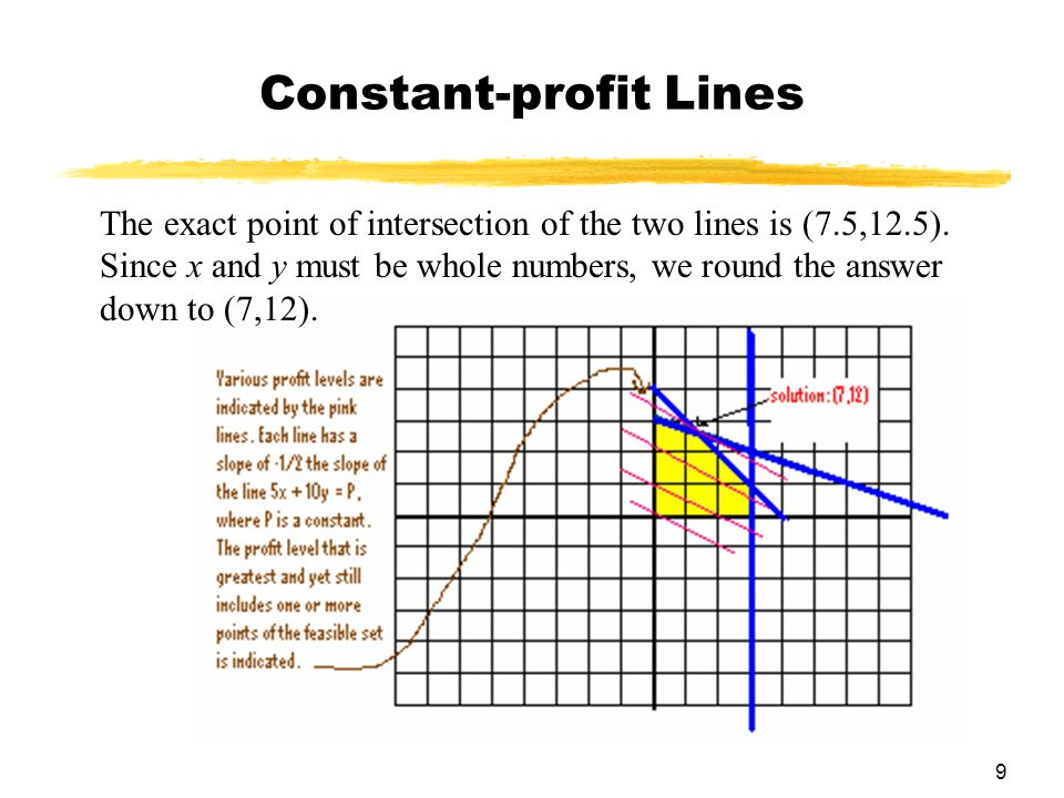 10 Maximizing the Profit (continued) The maximum value of the profit function in this example was at the corner point, (7.5, 12.5), but since we cannot produce a fraction of a ski, we will round down to (7, 12).