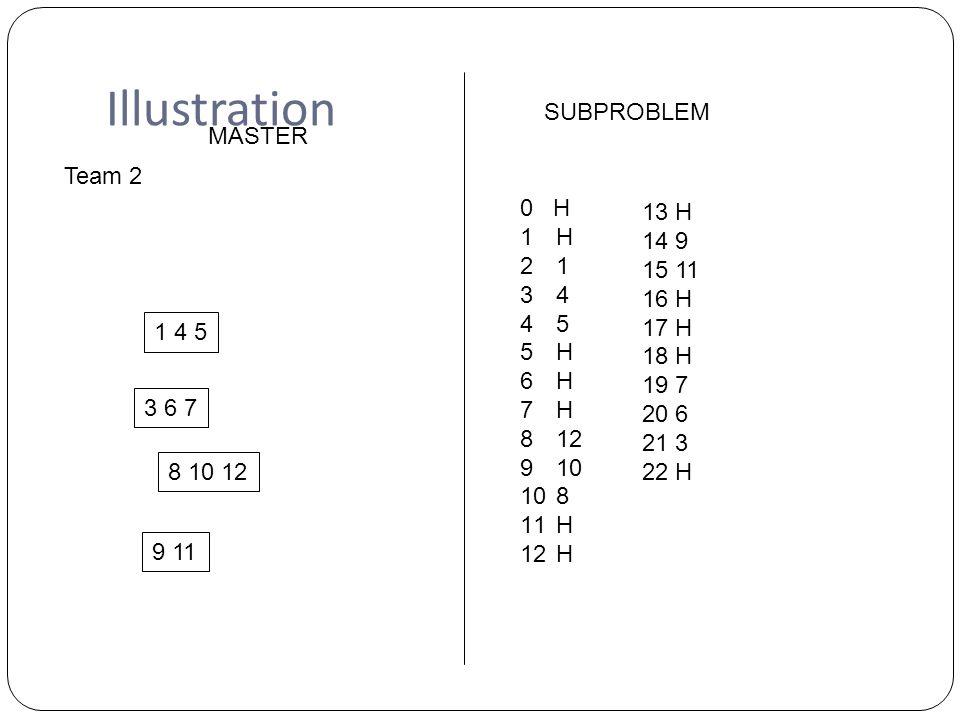 Illustration Team 2 1 4 5 3 6 7 8 10 12 9 11 MASTER SUBPROBLEM 0 H 1H 21 34 45 5H 6H 7H 812 910 108 11H 12H 13 H 14 9 15 11 16 H 17 H 18 H 19 7 20 6 21 3 22 H