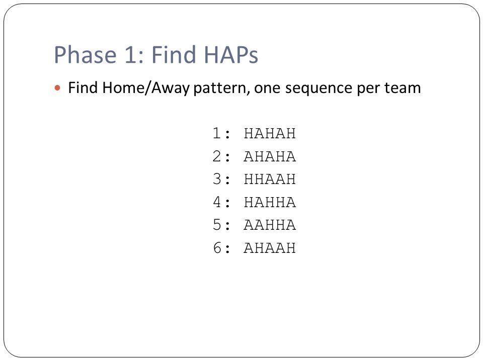 Phase 1: Find HAPs Find Home/Away pattern, one sequence per team 1: HAHAH 2: AHAHA 3: HHAAH 4: HAHHA 5: AAHHA 6: AHAAH