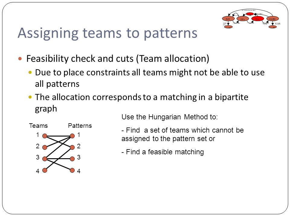 Assigning teams to patterns Feasibility check and cuts (Team allocation) Due to place constraints all teams might not be able to use all patterns The allocation corresponds to a matching in a bipartite graph Generate patterns Assign games & allocate teams Find a pattern set Check feasibility Add cut Stop Patterns foundSet found Set not found Set infeasible Set feasible but not proven optimal Patterns not found Set feasible and optimal Set not proven infeasible 1 2 3 4 1 2 3 4 TeamsPatterns Use the Hungarian Method to: - Find a set of teams which cannot be assigned to the pattern set or - Find a feasible matching