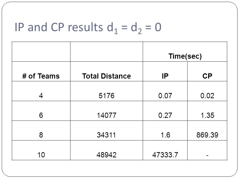IP and CP results d 1 = d 2 = 0 Time(sec) # of TeamsTotal DistanceIPCP 451760.070.02 6140770.271.35 8343111.6869.39 104894247333.7-