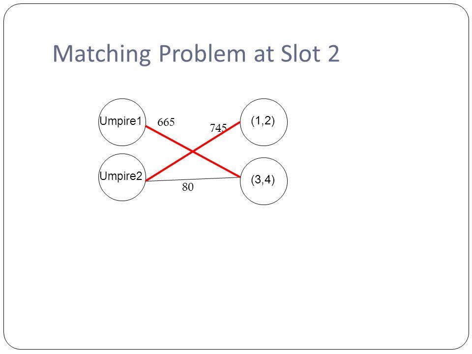 Matching Problem at Slot 2 Umpire1Umpire2 (1,2) (3,4) 665 80 745