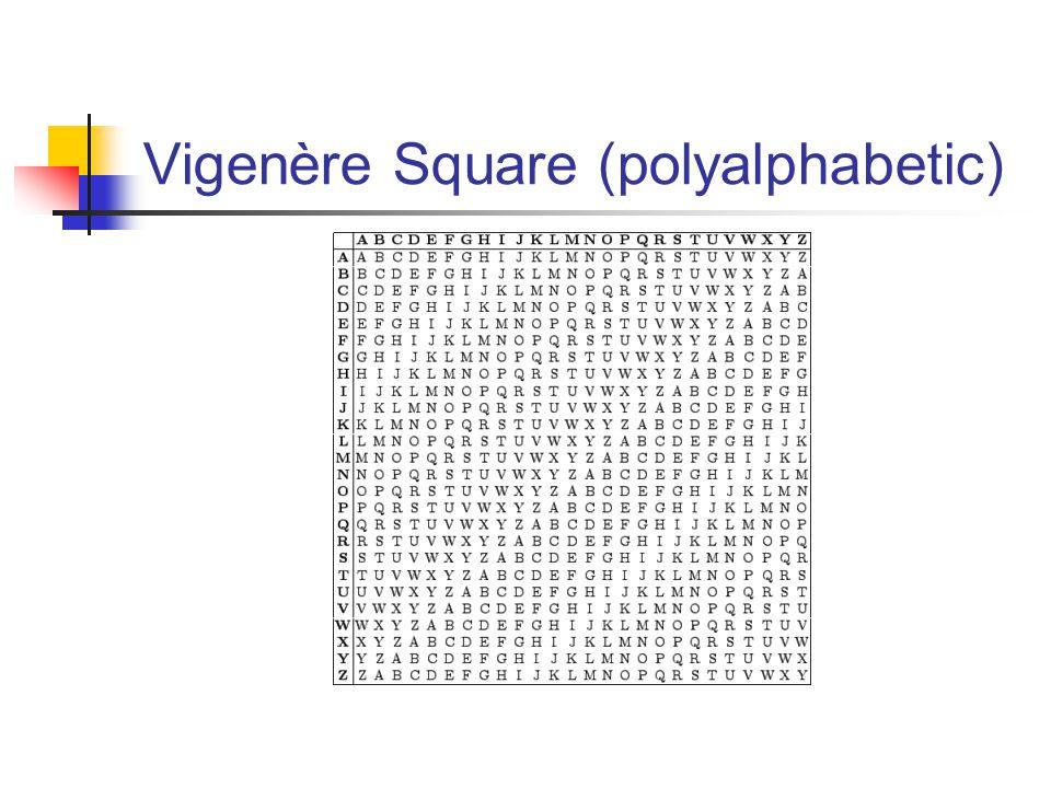 Vigenère Square (polyalphabetic)