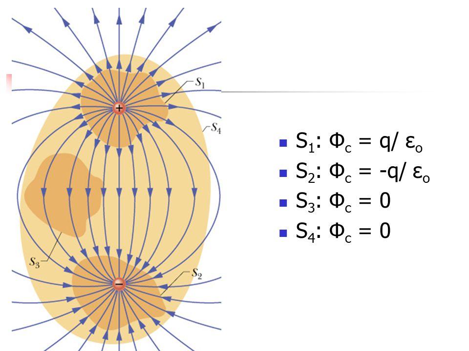 S 1 : Φ c = q/ ε o S 2 : Φ c = -q/ ε o S 3 : Φ c = 0 S 4 : Φ c = 0